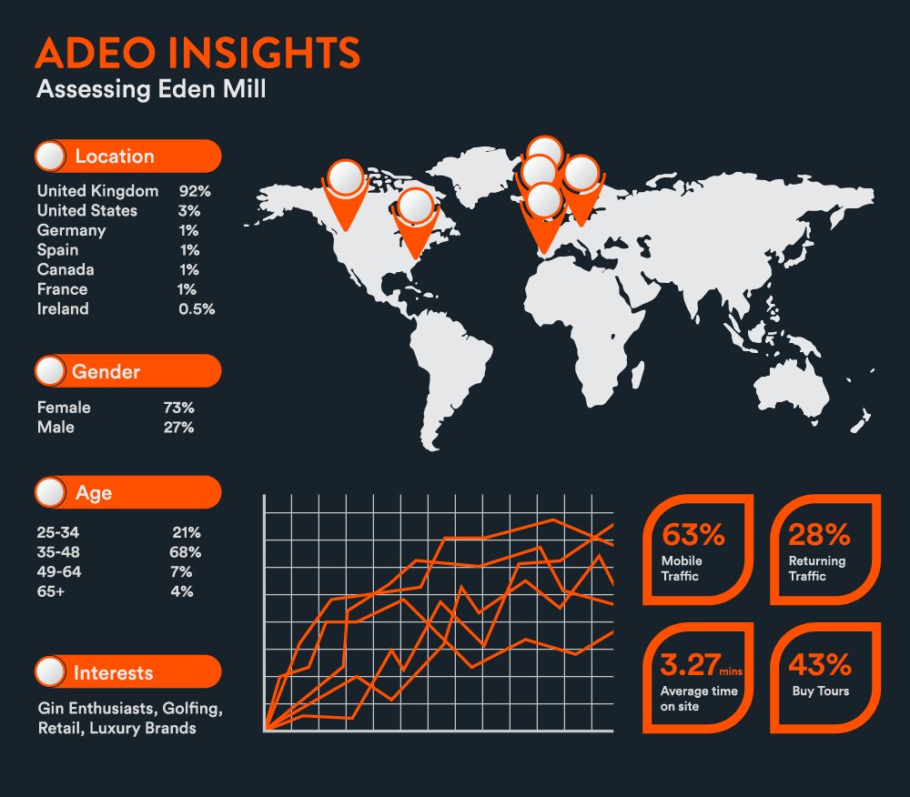 Adeo Insights